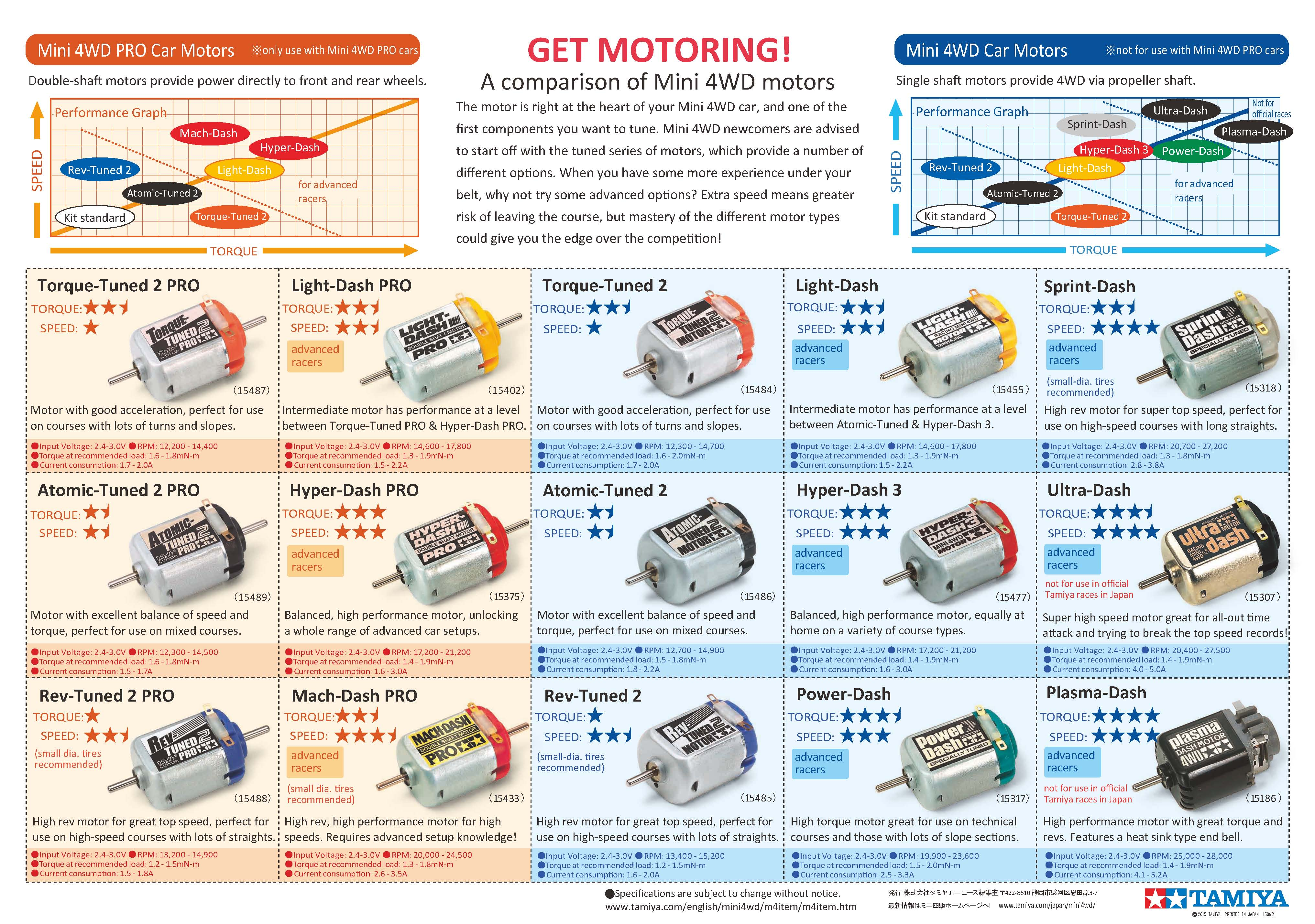 Mini 4wd Setup Guide Circuit See How Many Differences You Can Find Between The Series And Click Here To A Motors